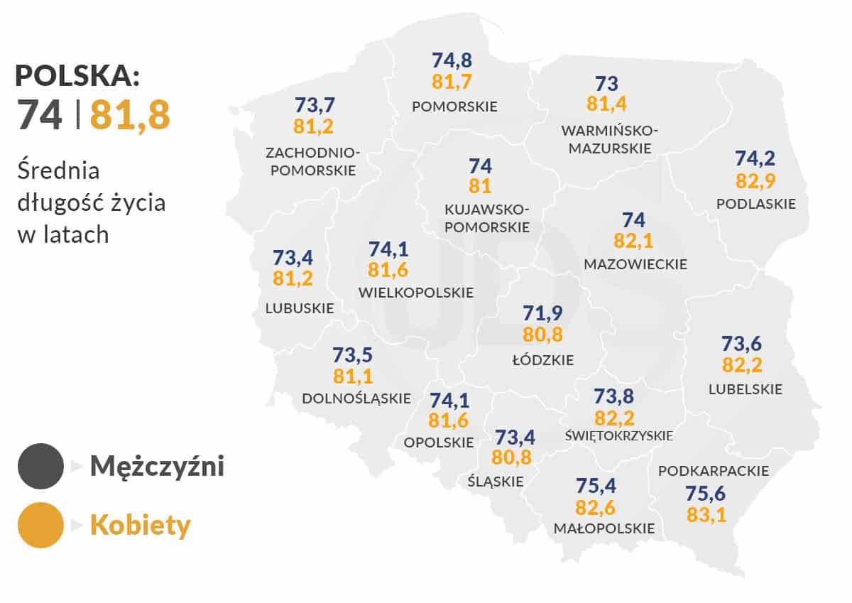 średnia długość życia w Polsce z podziałem na płeć i województwo